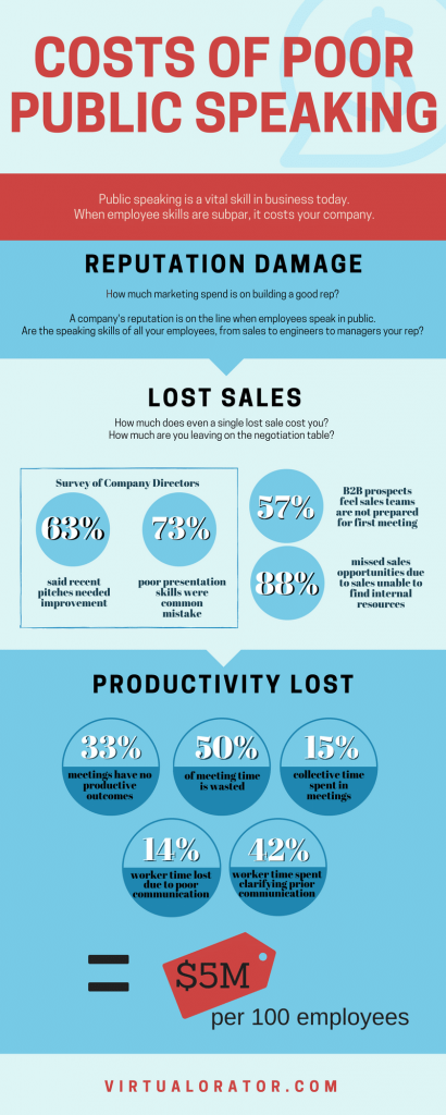 Infographic: costs of lacking effective communication